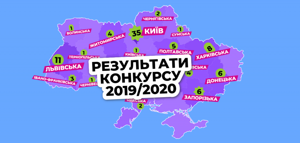 100 переможців конкурсу-2019/20 визначено!